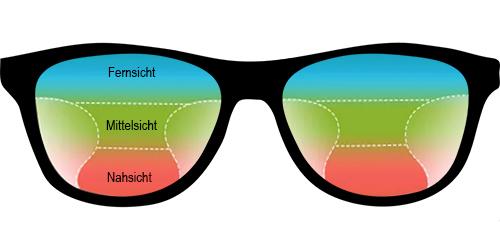 Die Gleitsichtbrille / Fluch und Segen zu Gleich?